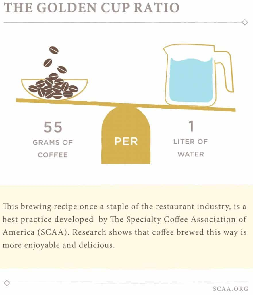 SCAA Golden Cup Coffee to Water Ratio